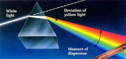 Разложение белого света на различные спектры