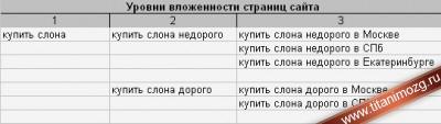 Структура сайта для двухсловных запросов
