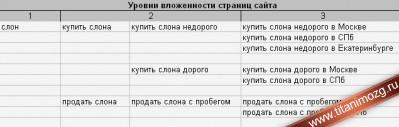 Структура сайта для однословных запросов
